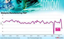Manufacturing PMI falls to 39.9 in June
