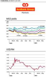 Treasury Pulse - Forex, treasuries, bond, equity