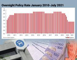 Bank Negara maintains OPR at 1.75%