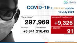 Thailand reports record daily Covid-19 death toll, public transport services to be reduced