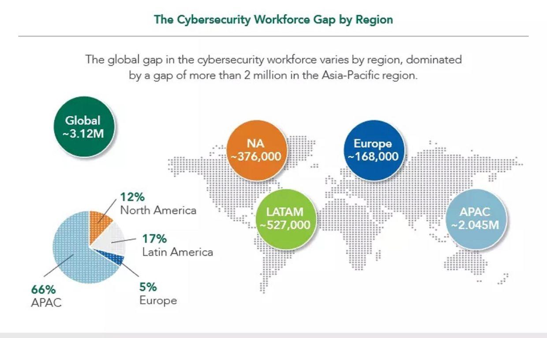 Source: World Economic Forum (WEF) Report 2021