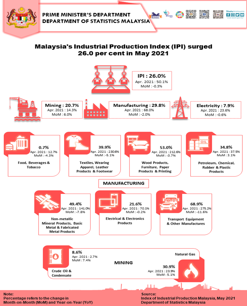 The industrial production index (IPI) rose 28% in May from a year ago, underpinned by the manufacturing sector and after a low base, the Statistics Department data showed on Monday.