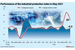 Weak production seen in June