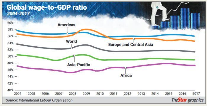 Global wage