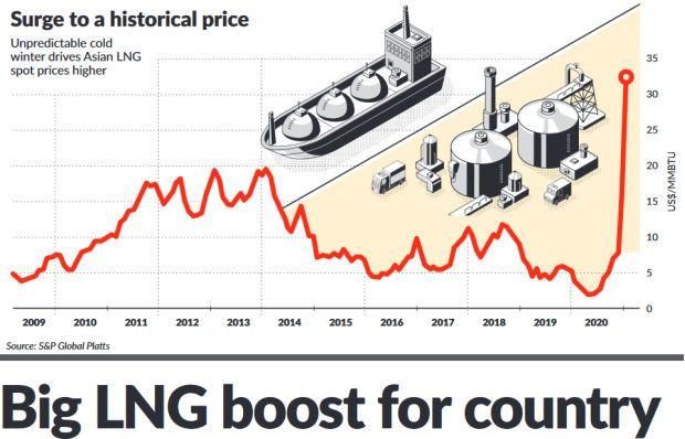 LNG boost Malaysia File graphics)