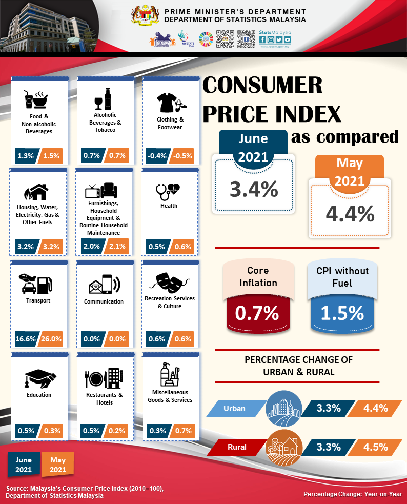 June CPI rose 3.4%, lower than a survey of a 3.5% increase.