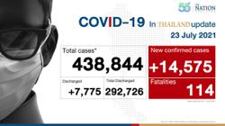 Thailand logs new daily high of 14,575 infections, 114 deaths