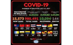 Covid-19: 15,573 new cases, Selangor the highest with 7,672