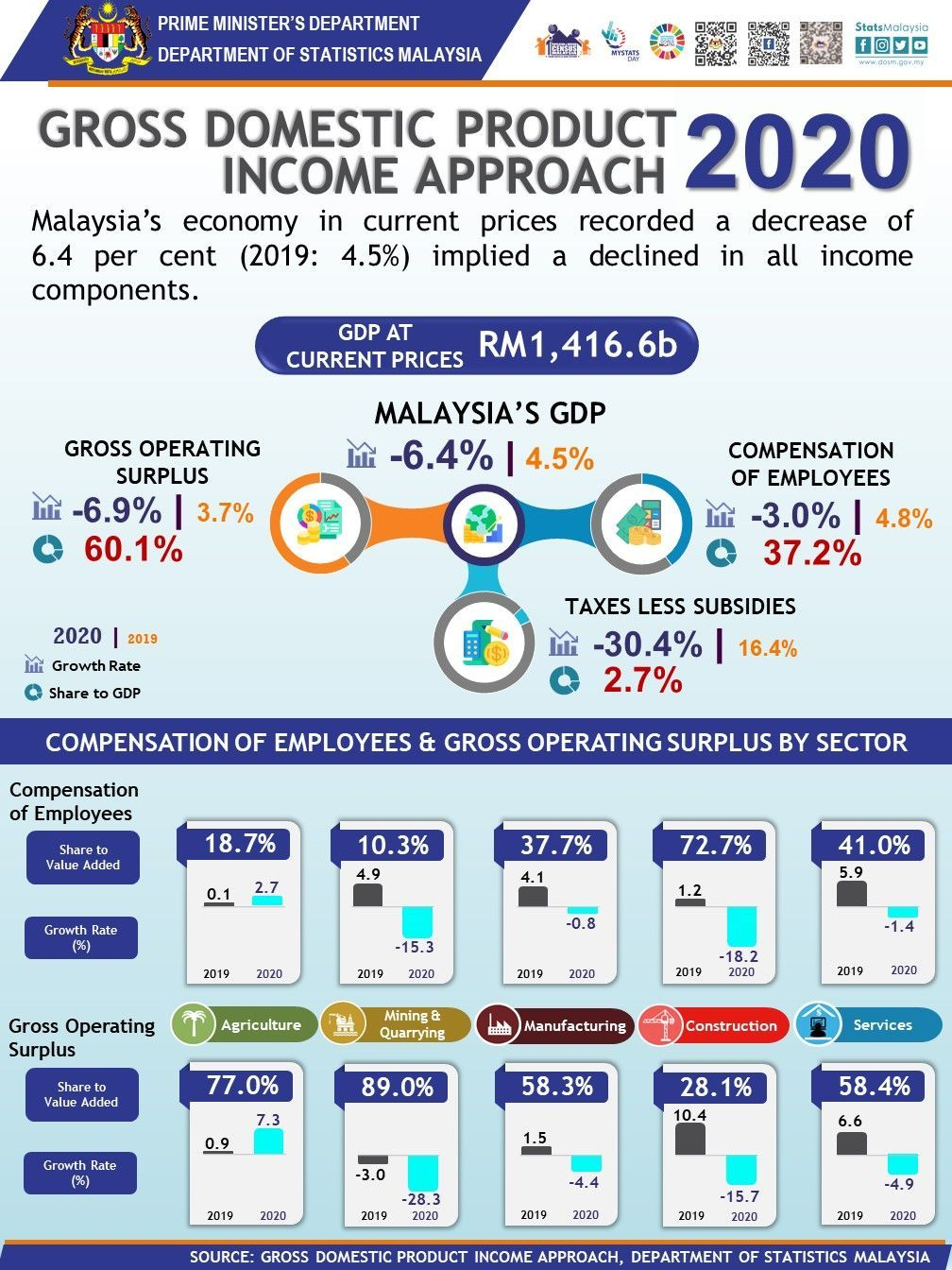 GDP by income for 2020