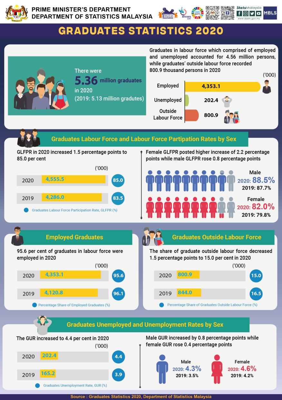 Graduates statistics for 2020