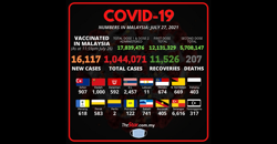 Covid-19: 16,117 new cases bring total to 1,044,071