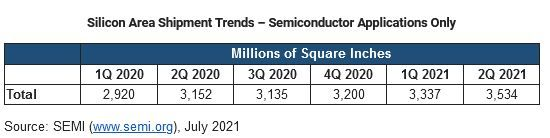 Silicon wafer shipments in the second quarter to June 2021.