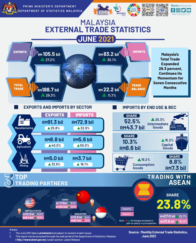 Trade data for June 2021
