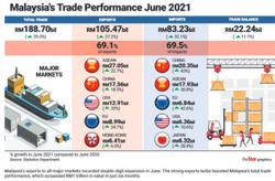 Double-digit growth in exports to major markets