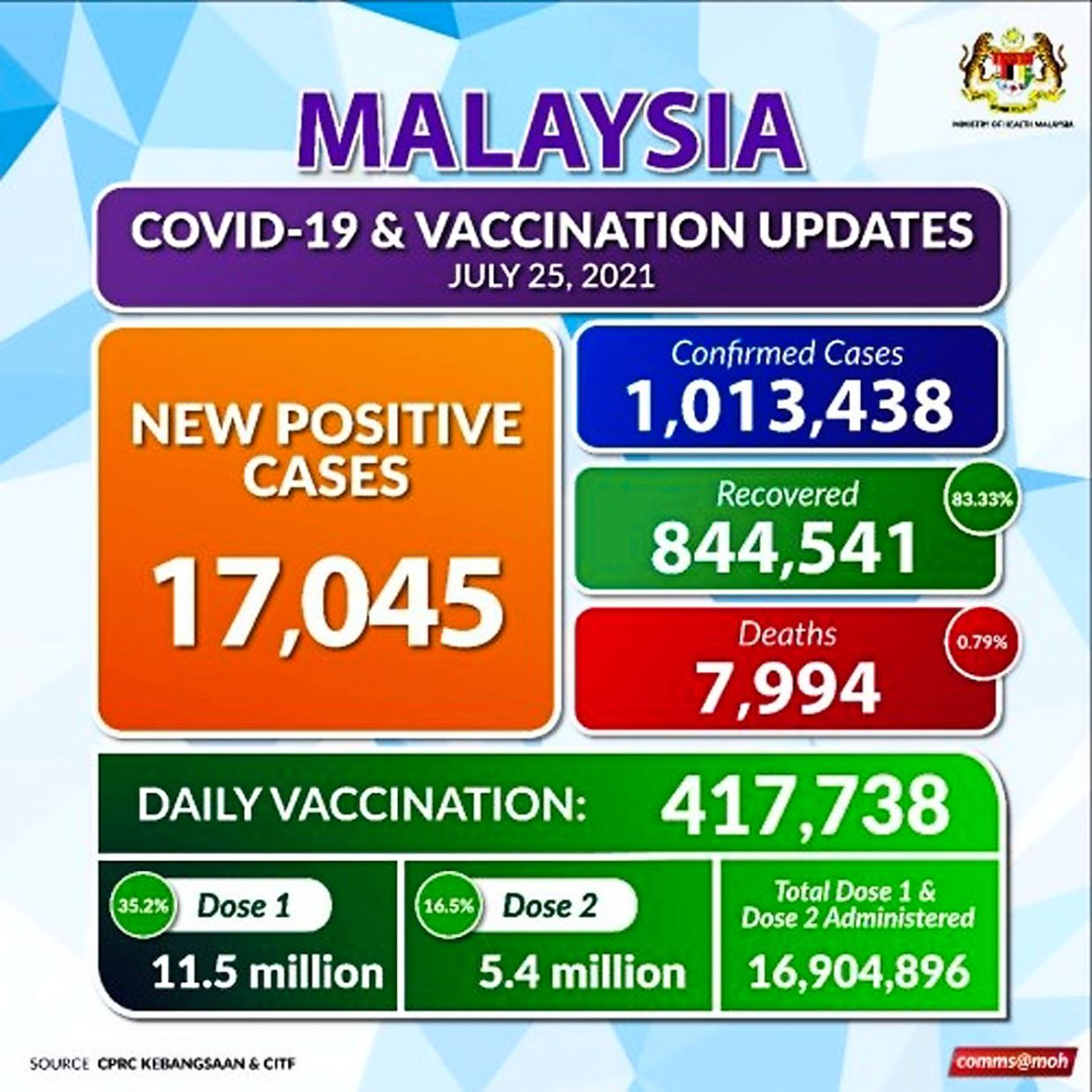 The total number of Covid-19 cases in Malaysia breached the one million mark last Sunday, leaving no doubt the SARS-CoV-2 virus is widespread in our community. — Health Ministry