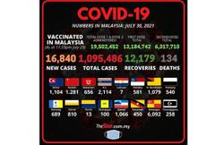 Covid-19 Watch: 16,840 new cases, Selangor still top with 6,092
