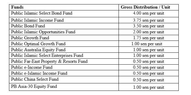 Table of gross distributions for FY ended July 31, 2021