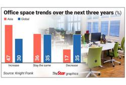 Things to come for the office market