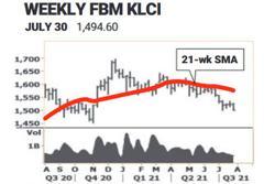 Market - Negative trend accelerates