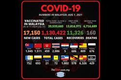 Covid-19: Malaysia records 17,150 new cases, S'gor still tops the list with 6,326