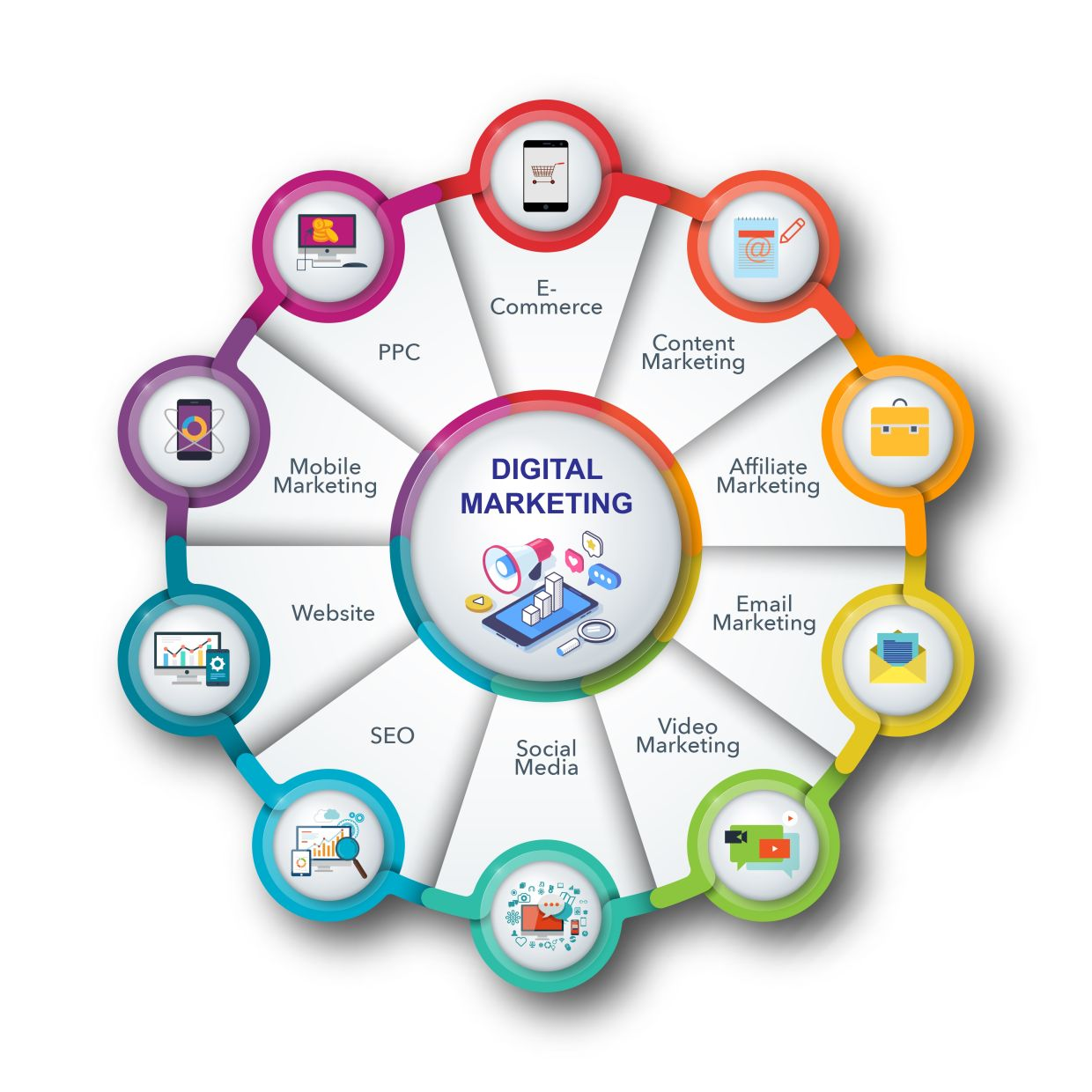 A digital marketing specialism will provide students with knowledge about a broad range of digital marketing technologies and how they are applied in practically infused digitised settings.
