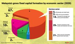 Fixed capital seen to grow