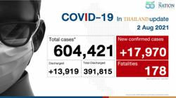 Thailand records 17,970 Covid-19 cases and 178 deaths