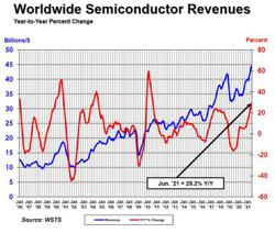 Global semiconductor sales increase 29.2% to US$44.5bil in June