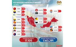 Covid-19: Cases climb above 17,000 again, Selangor highest with 5,836