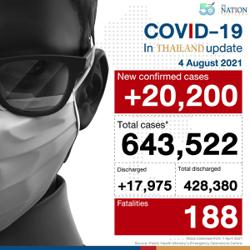 Thailand logs new high of 20,200 Covid-19 infections and 188 deaths