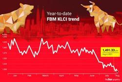 Politics weighs on market outlook