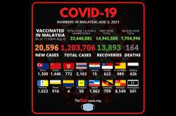 Covid-19: New daily high of 20,596 cases bring total to 1,203,706