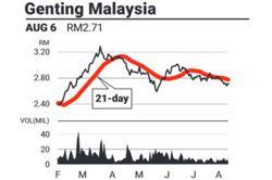 Eye on stock - Genting Malaysia