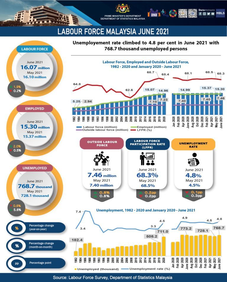 Labour force in June 2021.