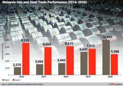 MSI: Covid-19 clouds outlook of iron and steel