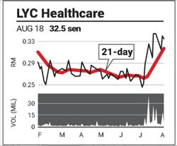 SupportLine: LYC Healthcare, Ann Joo, CMSB