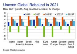 Moody's Analytics expects global GDP to rebound to 5.7% in 2021