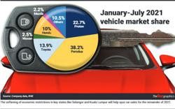 Vehicle sales to pick up momentum this month