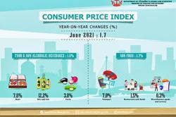 Brunei's June CPI up 1.7 per cent, transport increases 7 per cent