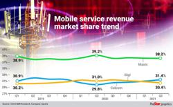 Celcom, Maxis, Digi forecast to gain traction in FY21