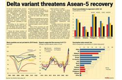 Delta variant threatens Asean-5 recovery