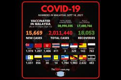 Covid-19: M'sia records 15,669 new cases, Selangor back at top with 2,632