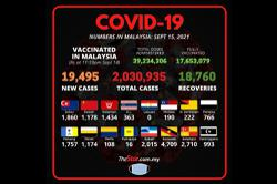Covid-19 Watch: 19,495 new cases, Sarawak highest with 4,709