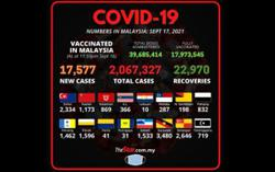 Covid-19: 17,577 new cases bring total to 2,067,327