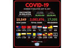 Covid-19: 15,549 new cases bring total to 2,082,876