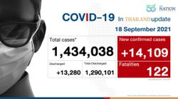 Thailand health ministry says that Covid-19 cases and related deaths in country is now seeing a decline
