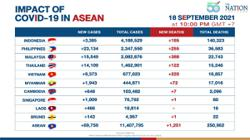 Asean reports lowest Covid-related deaths this month, as new cases decline
