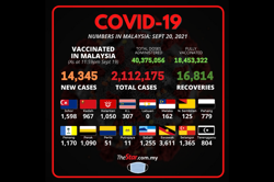 Covid-19: 14,345 new cases bring total to 2,112,175