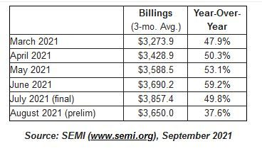 Billings continue to reflect strong demand for semiconductor equipment and solid year-over-year growth.