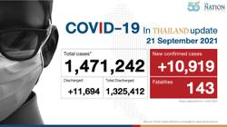 Thailand logs 10,919 Covid-19 cases and 143 deaths